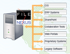 FileNexus Integrations